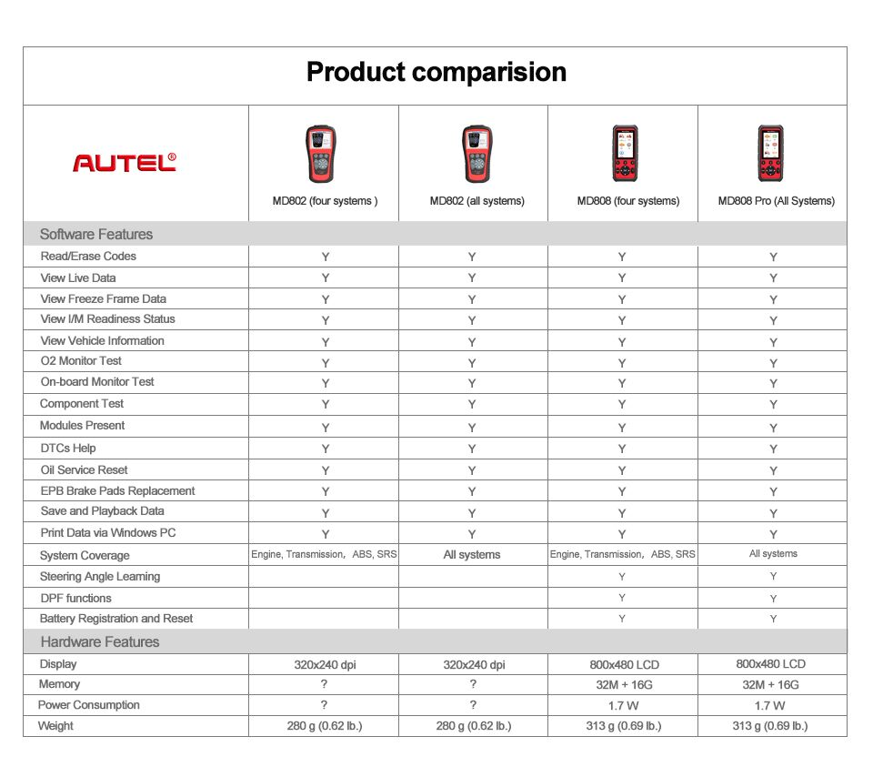 Comparison Table of Autel MD808 Pro